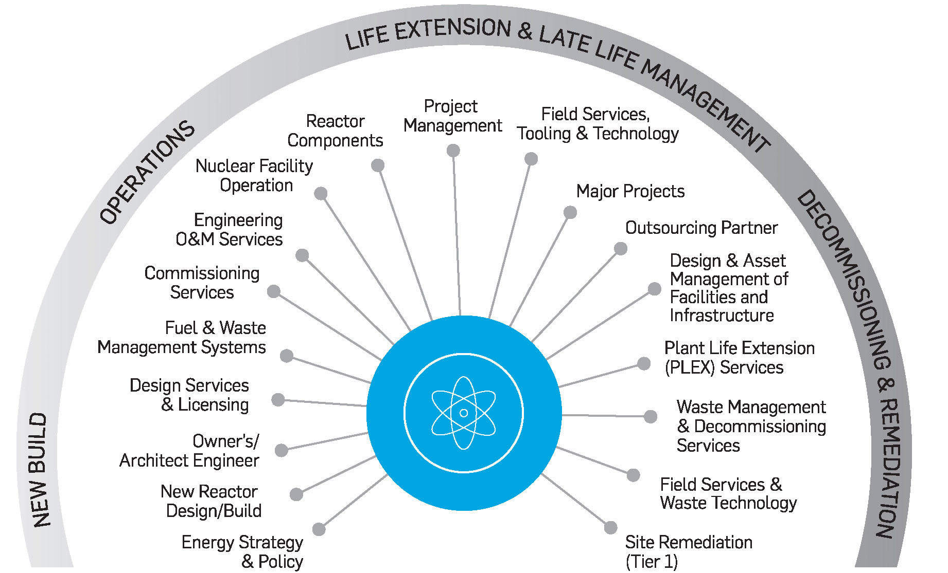 Your Trusted Partner Throughout The Nuclear Life Cycle Snc Lavalin